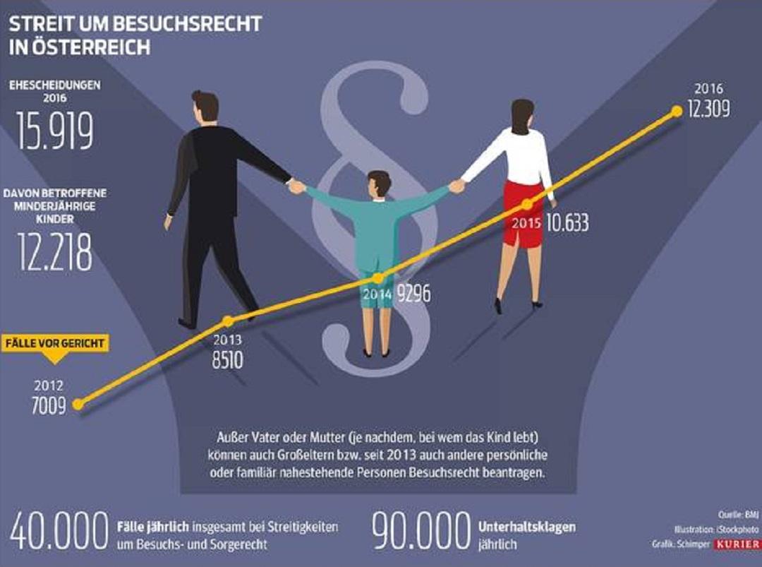 Statistikkurve Kontaktrecht Österreich Kurier